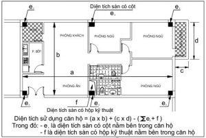 Diện tích xây dựng là gì Các tiêu chuẩn của diện tích xây dựng